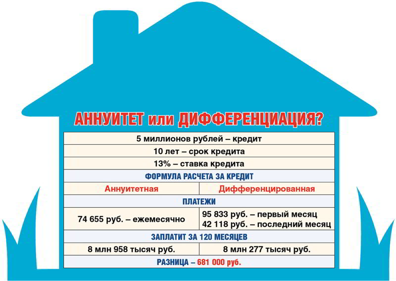 Аннуитетные и дифференцированные платежи по кредиту