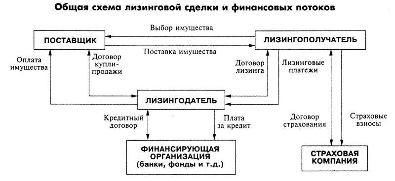 Форма договоров финлизинга и кредита