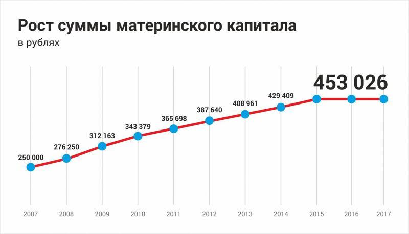 Индексация материнского капитала в 2018 году
