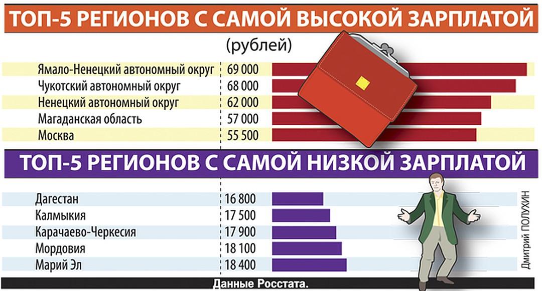 Средняя зарплата россиянина за последние годы, анализ данных и расчет