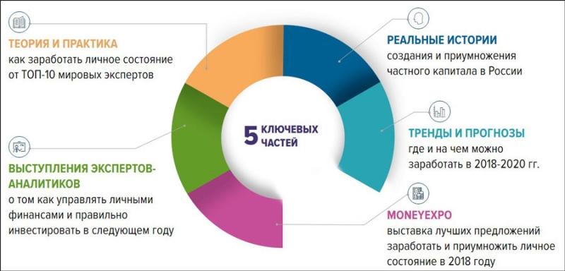 Встречайте! Впервые в России PRIVATE MONEY Expo Forum