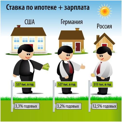 Что такое ипотека и как её взять - Плюсы и минусы