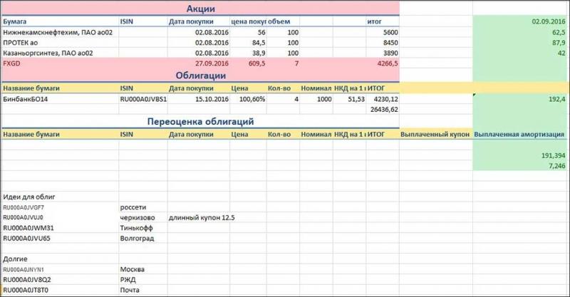 Учет финансовых вложений: 3 способа навести порядок в инвестициях