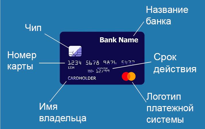 Как устроена банковская карта. Почему это важно знать