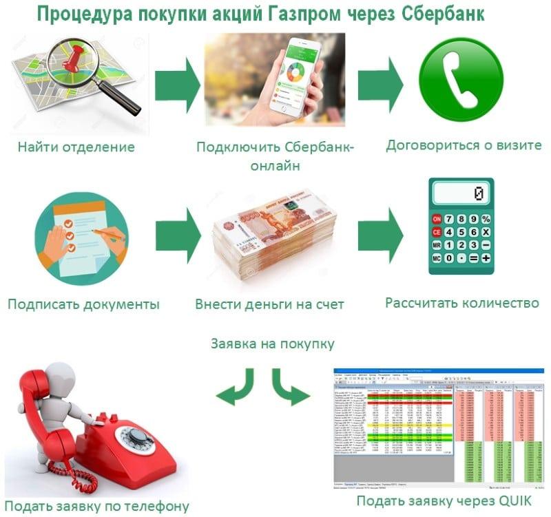 Изображение - Как стать акционером газпрома и зарабатывать на дивидендах 031fc18cb749f44c3d175b4ae4766bc7