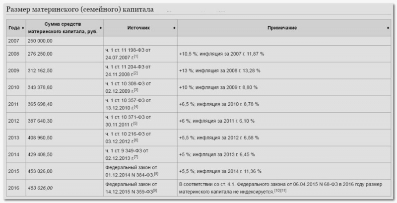 Материнский капитал под проценты в банк (депозит)