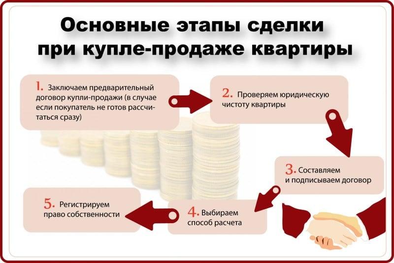 Изображение - Риски продавца и покупателя при завышении стоимости квартиры и что это такое 0d6b1343a3717dea4944115a49fccf1e