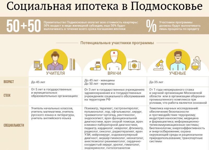 Изображение - Обзор программы «социальная ипотека» для врачей в москве 0db02eda2b3613a90a7393063b255389