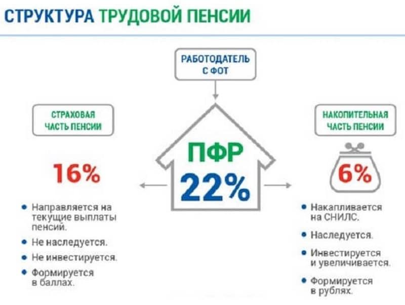 Изображение - Как перевести накопительную часть пенсии в сбербанк 16aa2827586fc399764730378ba3b2c4