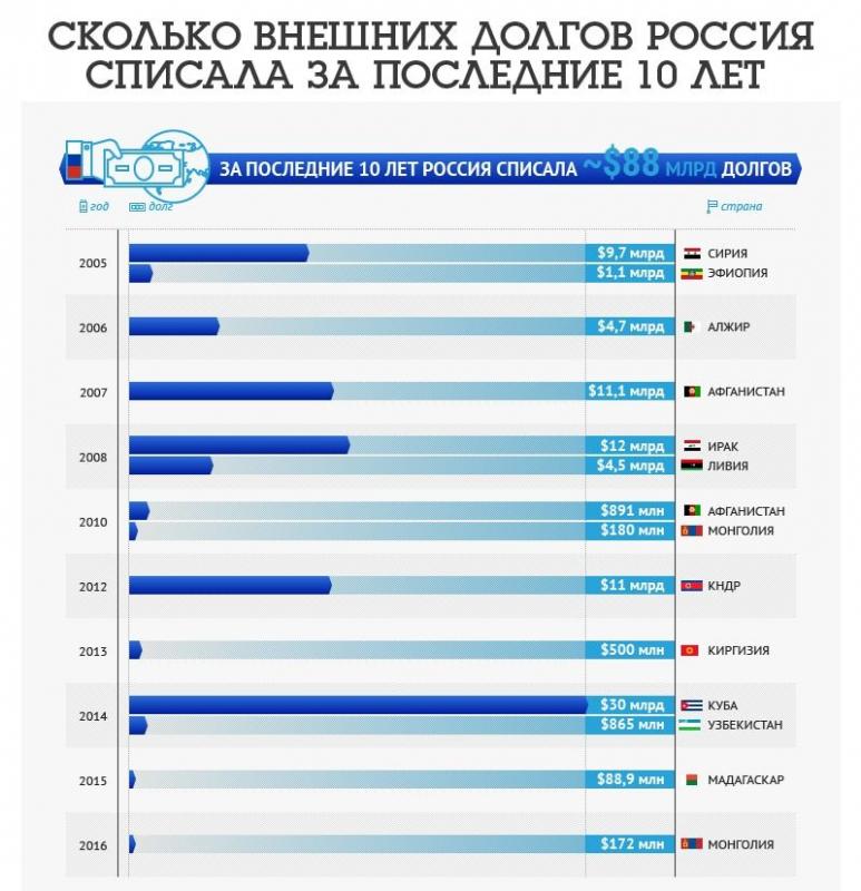 Кому Россия простила долги: список стран