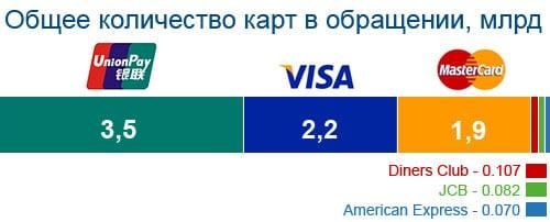 Китайская платежная система Unionpay в России