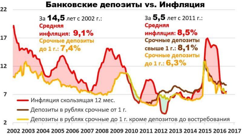 Куда вложить 500000 рублей, чтобы заработать