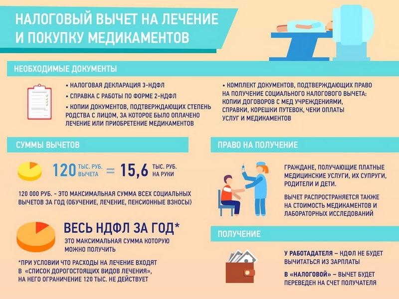 Налоговый вычет для и п за лечение зубов