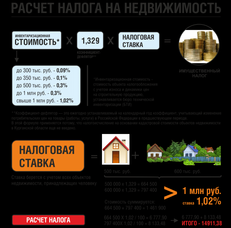 Как рассчитать налог на имущество физических лиц
