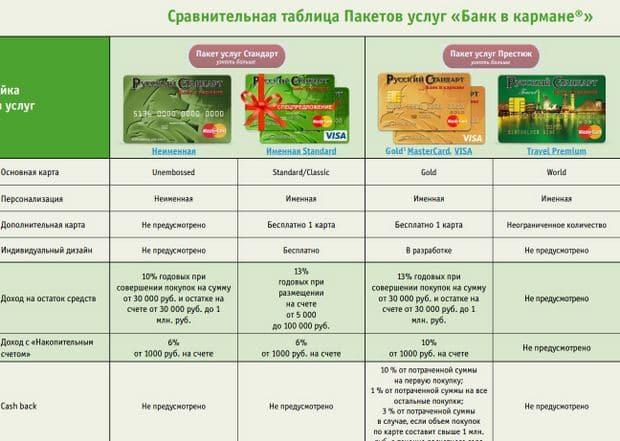 Изображение - Дебетовая карта банк в кармане русский стандарт отзывы 5c6a94567ec89b9ef0c152dcd1bee38d