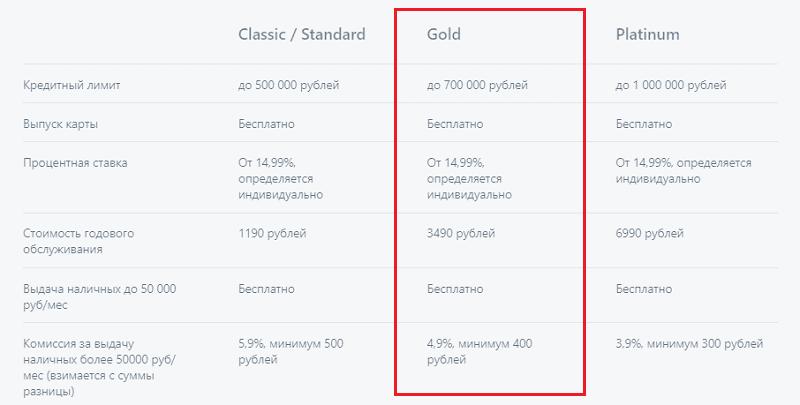 Золотая карта Альфа-Банк: условия