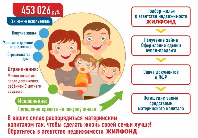 Можно ли погасить кредит материнским капиталом