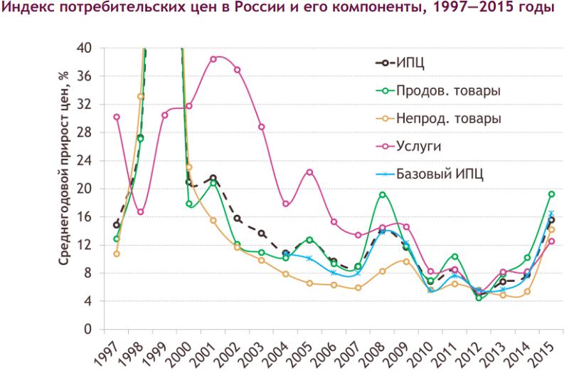 Инфляция в России по годам: таблица