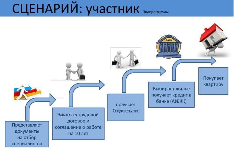 Изображение - Обзор программы «социальная ипотека» для врачей в москве 9a3d29db3f6d3652f260e9df99422d72