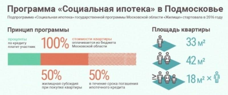 Изображение - Обзор программы «социальная ипотека» для врачей в москве a12330b650cbbc662b29c5ea46e7ce31