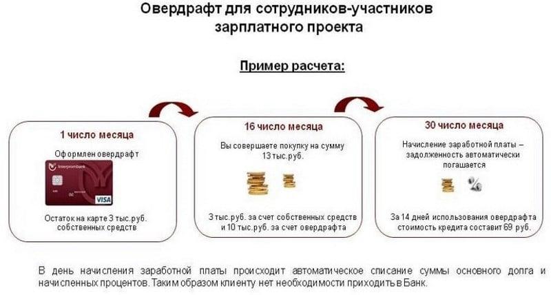 Изображение - Как подключить овердрафт в сбербанке b087fef4ce830cbdfcc56ef71b182e8f