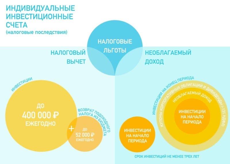 Изображение - Индивидуальный инвестиционный счет бкс d37327c98b844bbf3ef456c47030e0e0