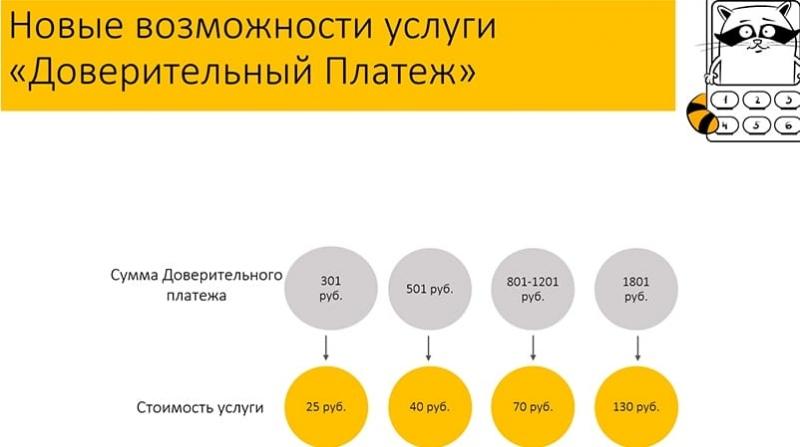 Изображение - Как брать деньги в долг на билайне fb261778e7f2a72ed9edc5138fb0aa6c