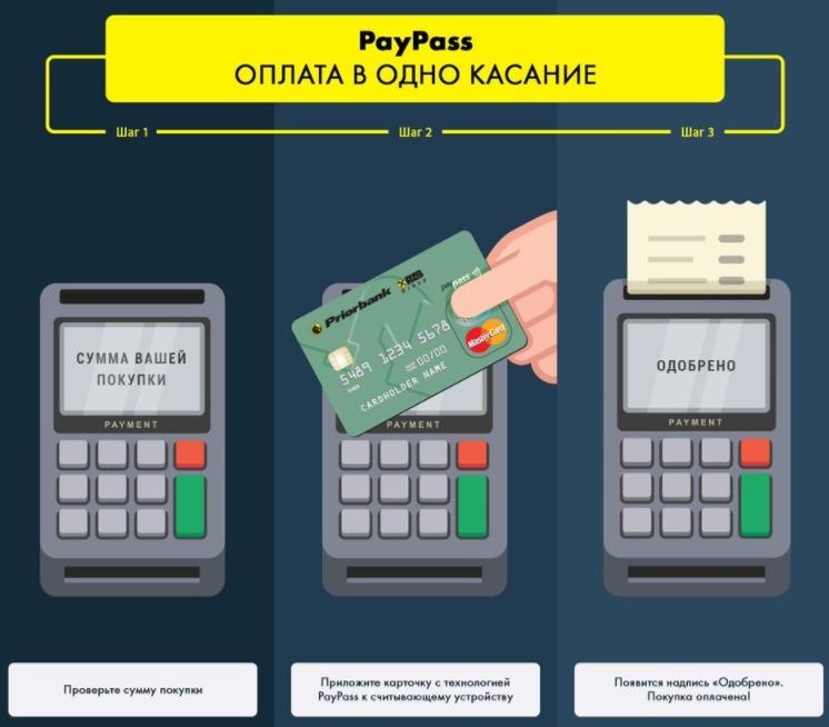 Бесконтактная технология оплаты картой Visa, MasterCard
