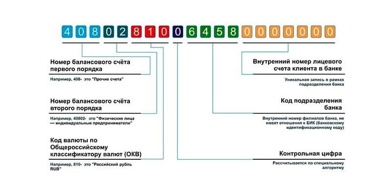Как узнать вид счета карты Сбербанка