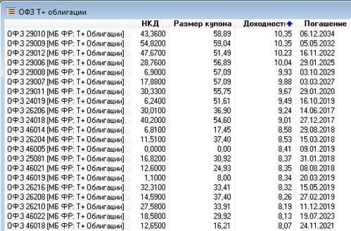 Все про облигации простыми словами: доходность, виды, параметры