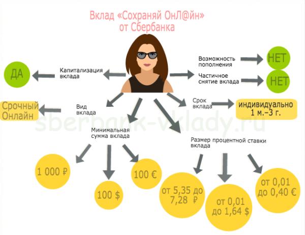 Депозиты Сбербанка для физических лиц в 2018 году