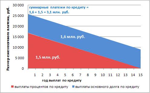 Изображение - Как правильно погашать ипотеку досрочно 6bb83344b6bdcfba1695a51278a6ddfd