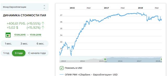 Еврооблигации Сбербанка: доходность, как купить