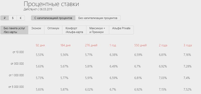 Альфа-Банк: вклады физических лиц, проценты