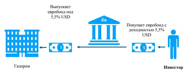 Как выбрать и купить еврооблигации частному лицу