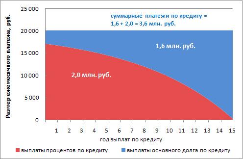 Изображение - Как правильно погашать ипотеку досрочно 875bf901025254e823e3b0e3df5f5311