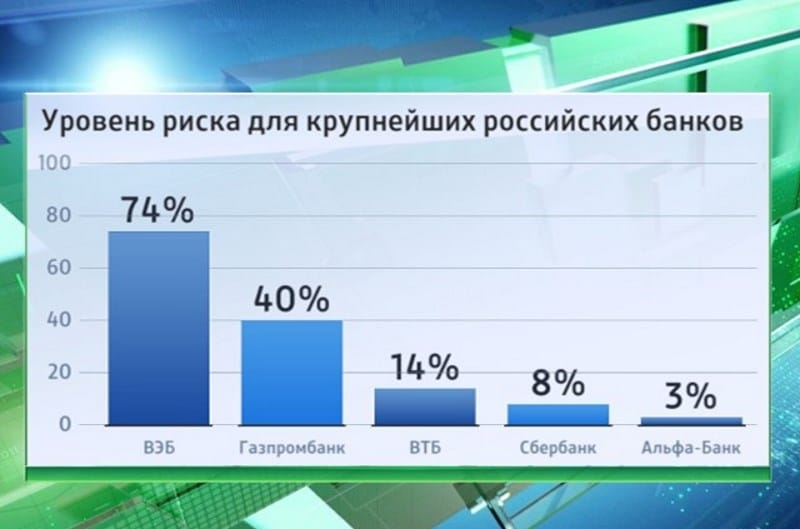 Альфа-Банк в рейтинге банков по надежности