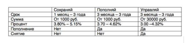 """Вклады Сбербанка """"Сохраняй"""" и """"Пополняй"""" для пенсионеров"""