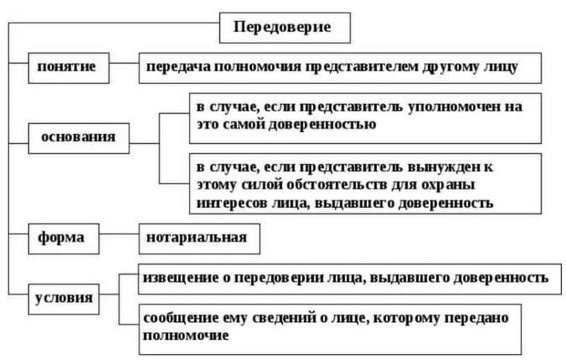Доверенность на получение пенсии в Сбербанке на родственника: образец