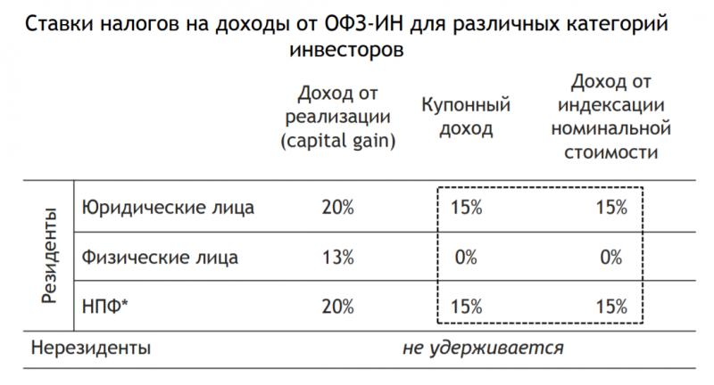 ОФЗ-ИН - индексируемые облигации с защитой от инфляции