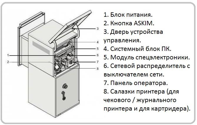 Устройство банкомата: как работает, заглянем во внутрь