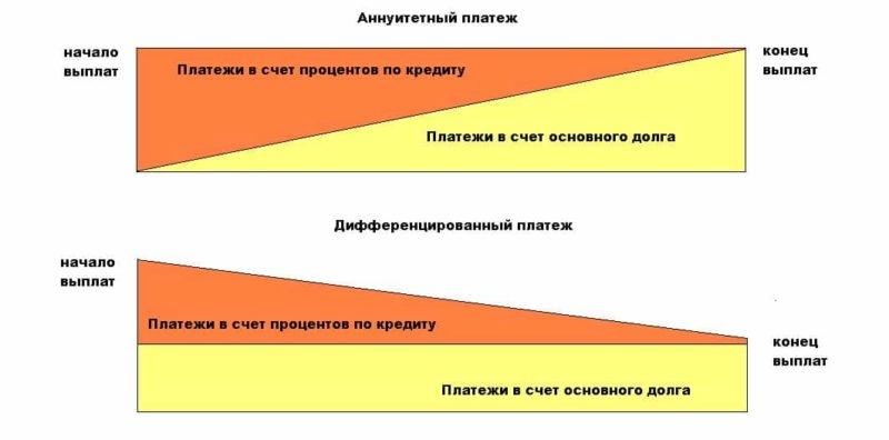расчет кредита калькулятор райффайзен банка потребительский кредит