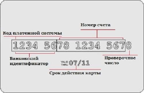 Сколько цифр в номере карты Сбербанка: расшифровка