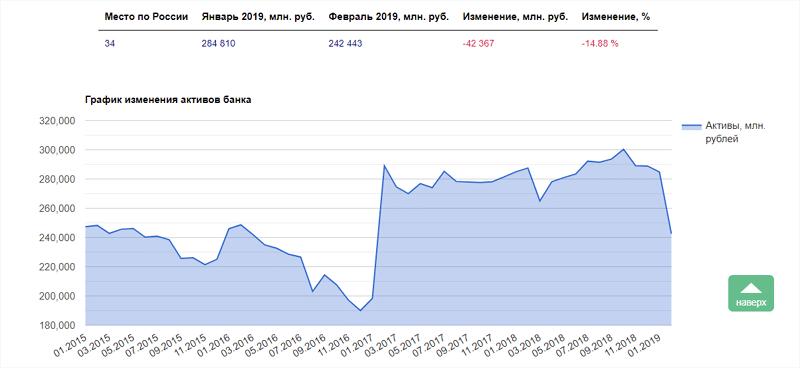 Банк Восточный: рейтинг надежности Центробанк