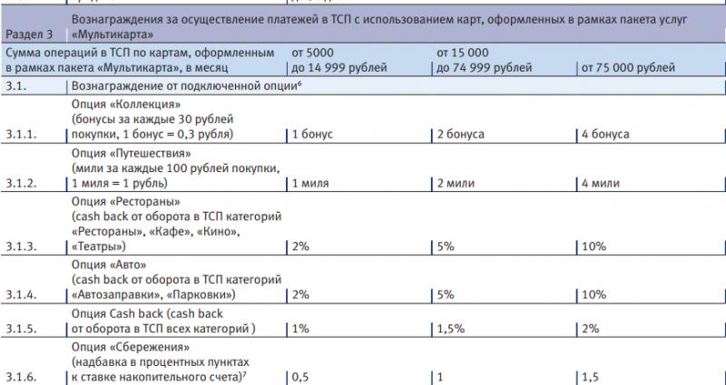 Банковские карты с кэшбэком на продукты питания baikalinvestbank-24.ru