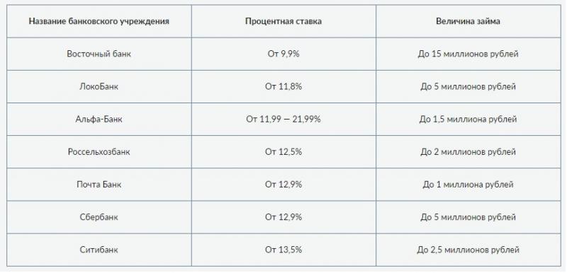 где можно заработать 3000000 рублей