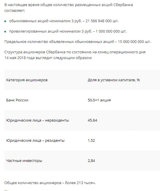 Уставный капитал Сбербанка