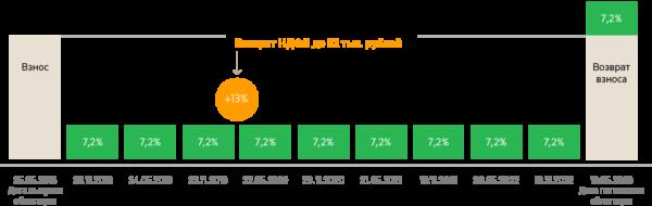 Облигации Сбербанка для физических лиц в 2019: цена, доходность