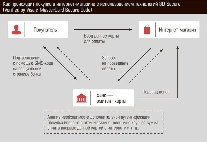 3d secure Сбербанк: как подключить
