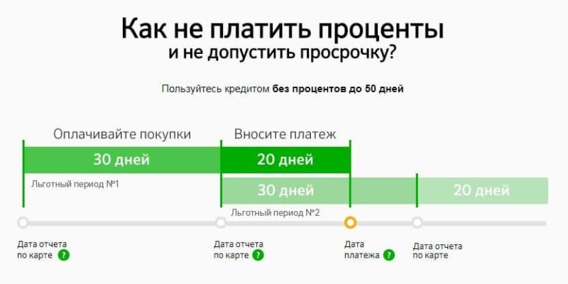 Как погасить кредитную карту Сбербанка полностью